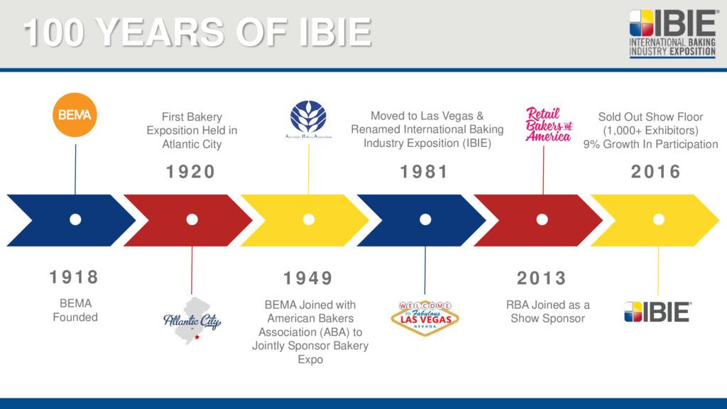 100 YEARS OF IBIE       2016 1918 BEMA Fo...