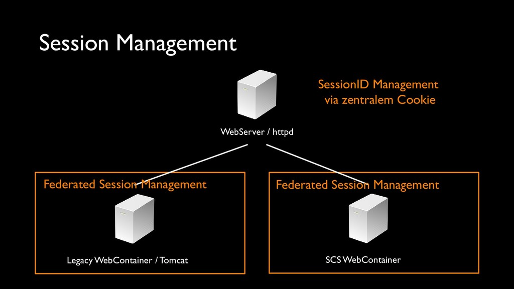 Session Management WebServer / httpd Legacy Web...