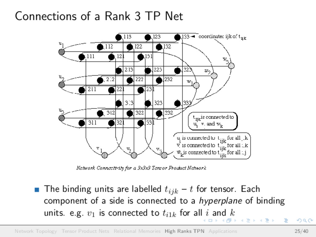 Connections of a Rank 3 TP Net The binding unit...