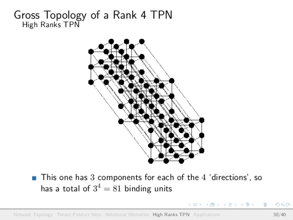 Gross Topology of a Rank 4 TPN High Ranks TPN T...