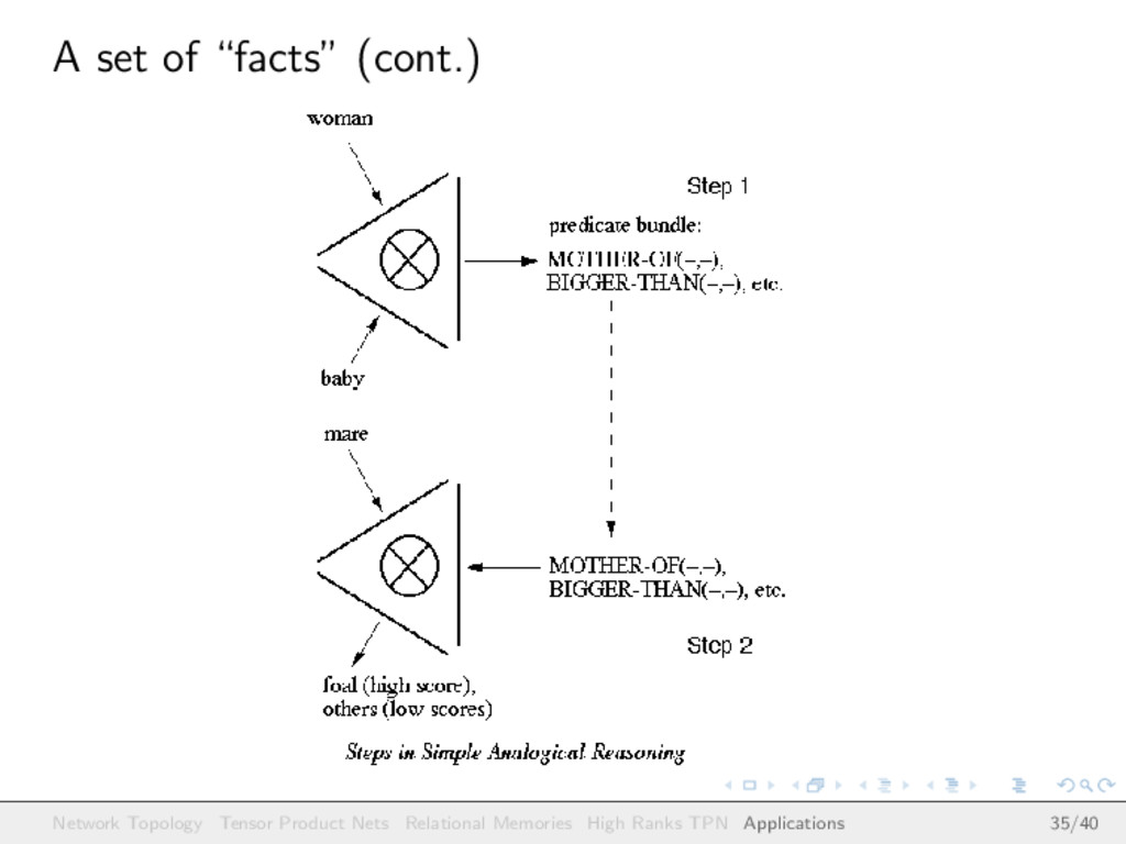 "A set of ""facts"" (cont.) Network Topology Tenso..."