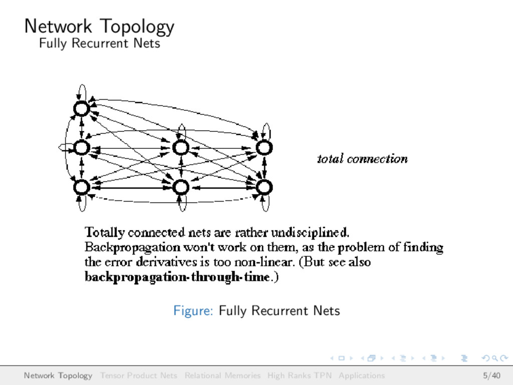 Network Topology Fully Recurrent Nets Figure: F...