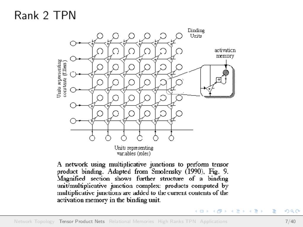 Rank 2 TPN Figure: Network Topology Tensor Prod...