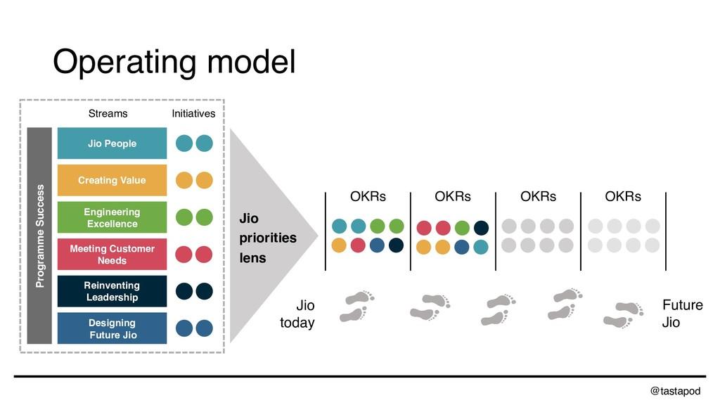 @tastapod Designing Future Jio Reinventing Lea...