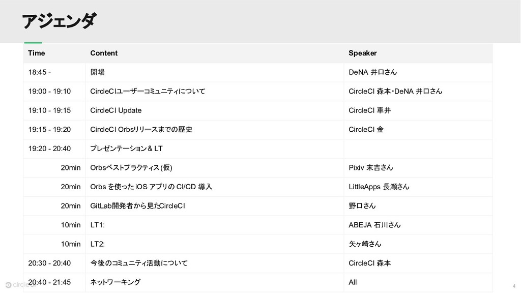 4 アジェンダ Time Content Speaker 18:45 - 開場 DeNA 井口...