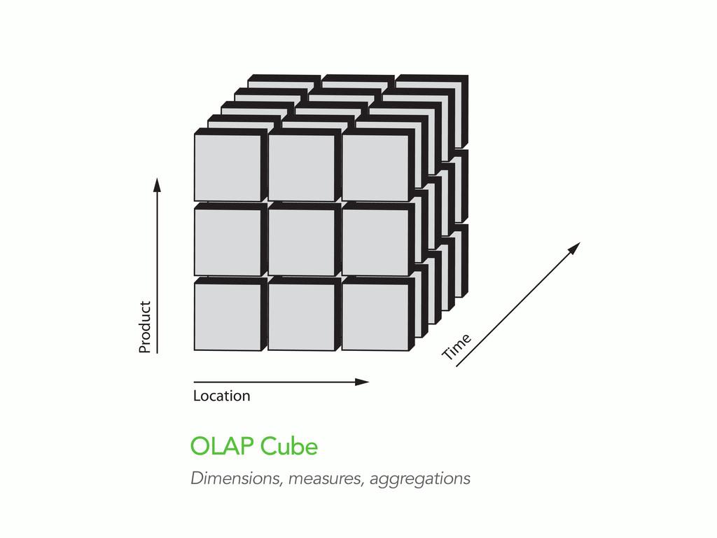 Location Product Tim e OLAP Cube Dimensions, me...