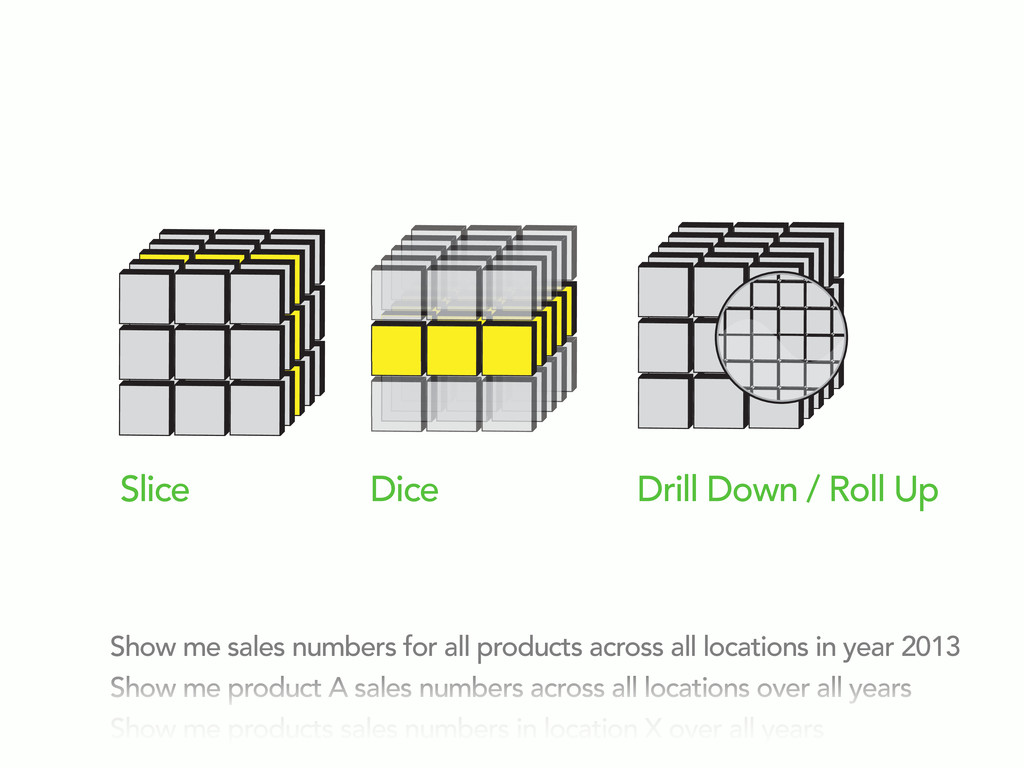 Slice Dice Drill Down / Roll Up Show me sales n...