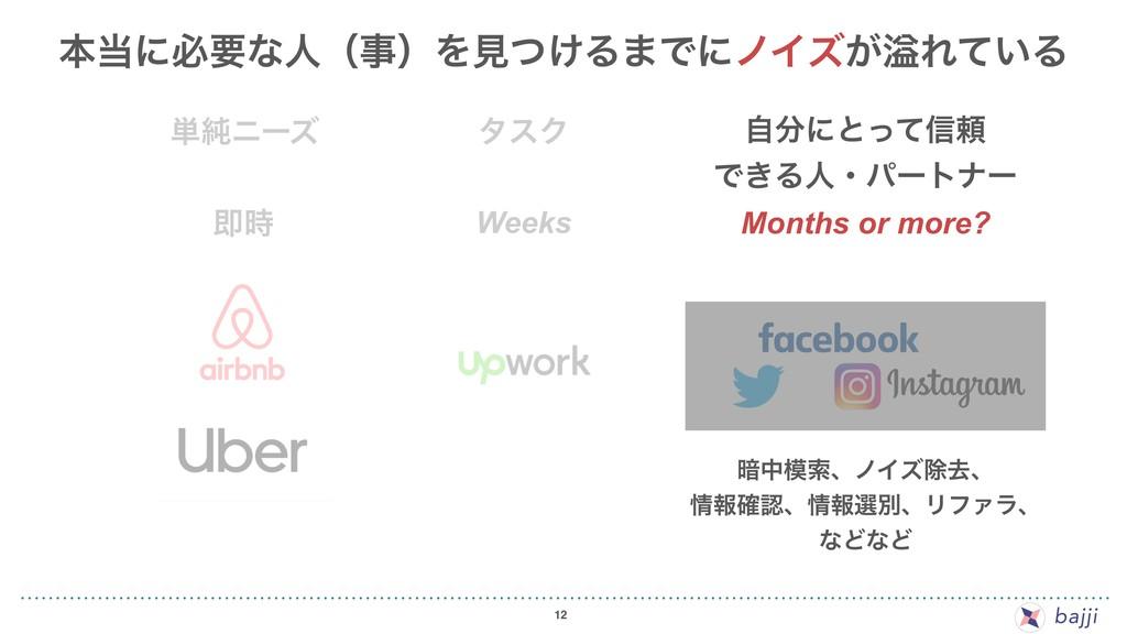 12 ଈ Weeks Months or more? ࣗʹͱͬͯ৴པ Ͱ͖Δਓɾύʔτφʔ...