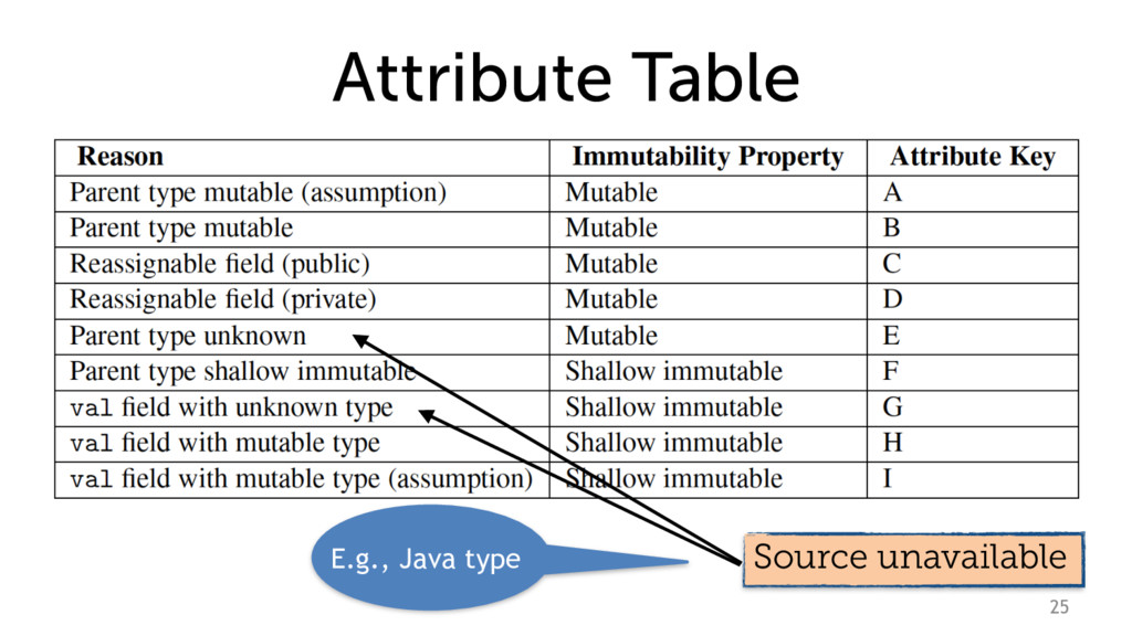 Attribute Table 25 Source unavailable E.g., Jav...