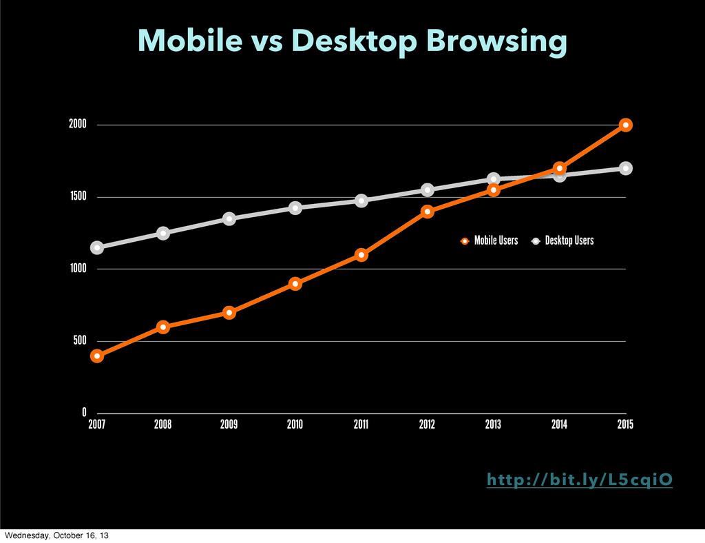 Mobile vs Desktop Browsing 0 500 1000 1500 2000...