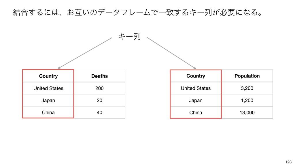 123 ݁߹͢Δʹɺ͓ޓ͍ͷσʔλϑϨʔϜͰҰக͢ΔΩʔྻ͕ඞཁʹͳΔɻ Country D...