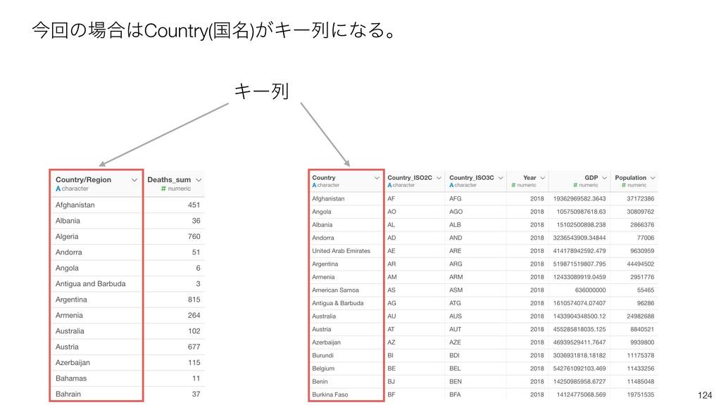 124 ࠓճͷ߹Country(ࠃ໊)͕ΩʔྻʹͳΔɻ Ωʔྻ