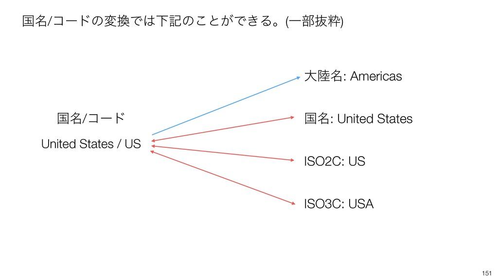 151 ࠃ໊/ίʔυͷมͰԼهͷ͜ͱ͕Ͱ͖Δɻ(Ұ෦ൈਮ) United States /...