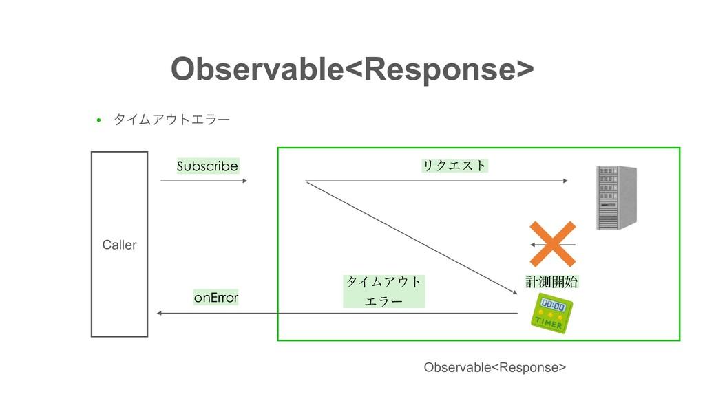 Observable<Response> ● λΠϜΞτΤϥʔ Subscribe Call...