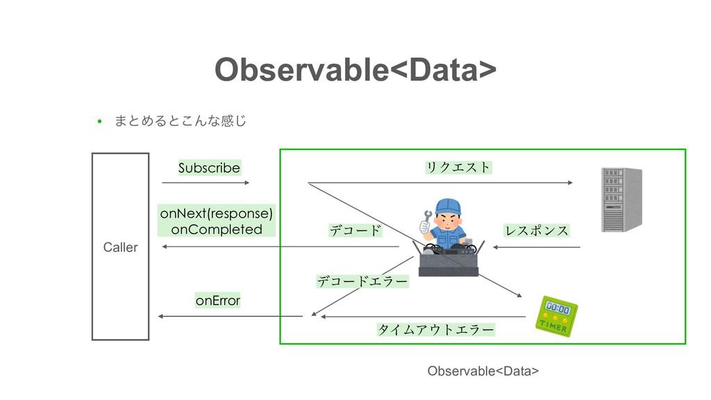 Observable<Data> ● ·ͱΊΔͱ͜Μͳײ͡ Subscribe Caller ...
