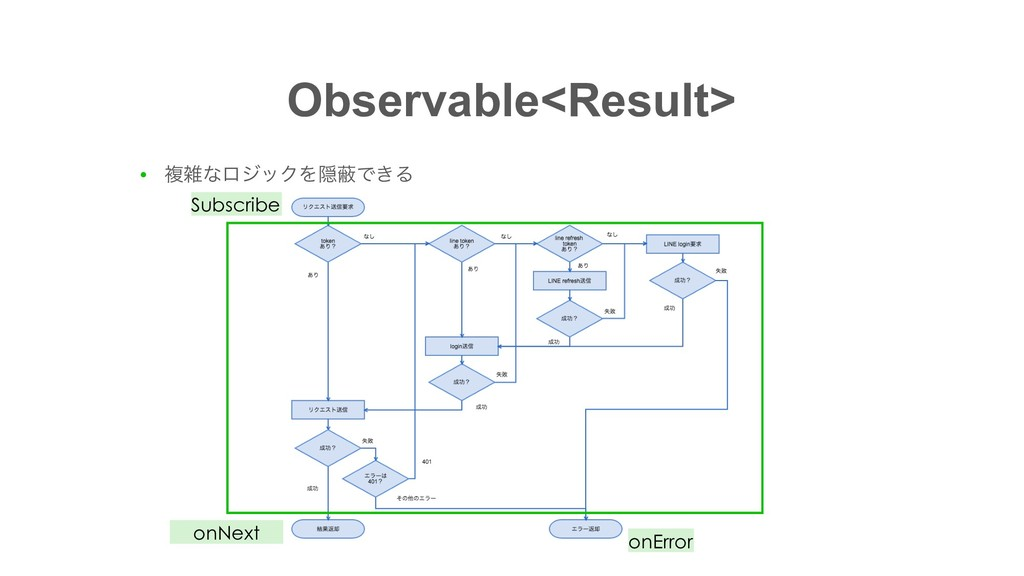 Observable<Result> ● ෳͳϩδοΫΛӅṭͰ͖Δ onNext onErr...