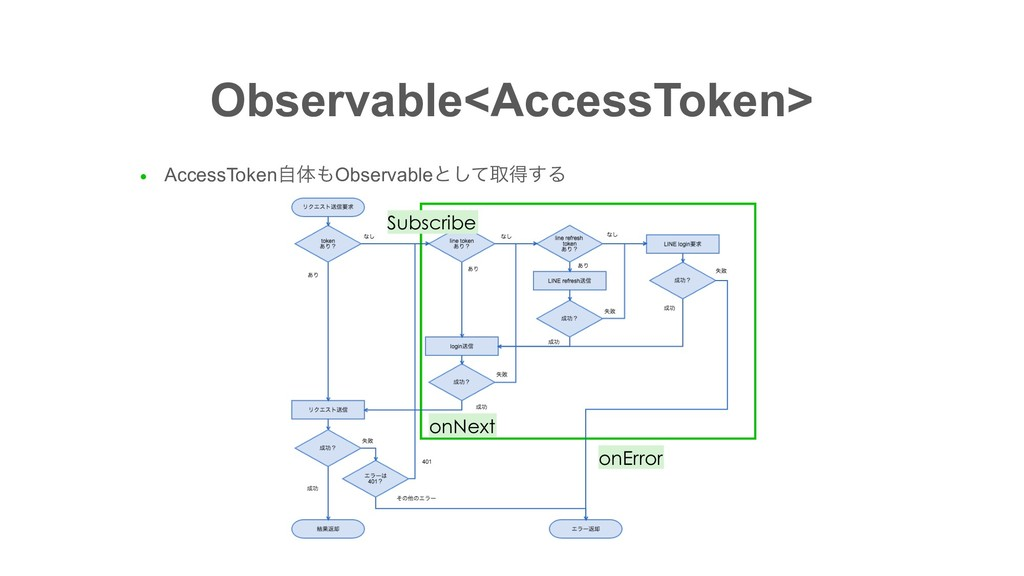 Observable<AccessToken> ● AccessTokenࣗମObserva...
