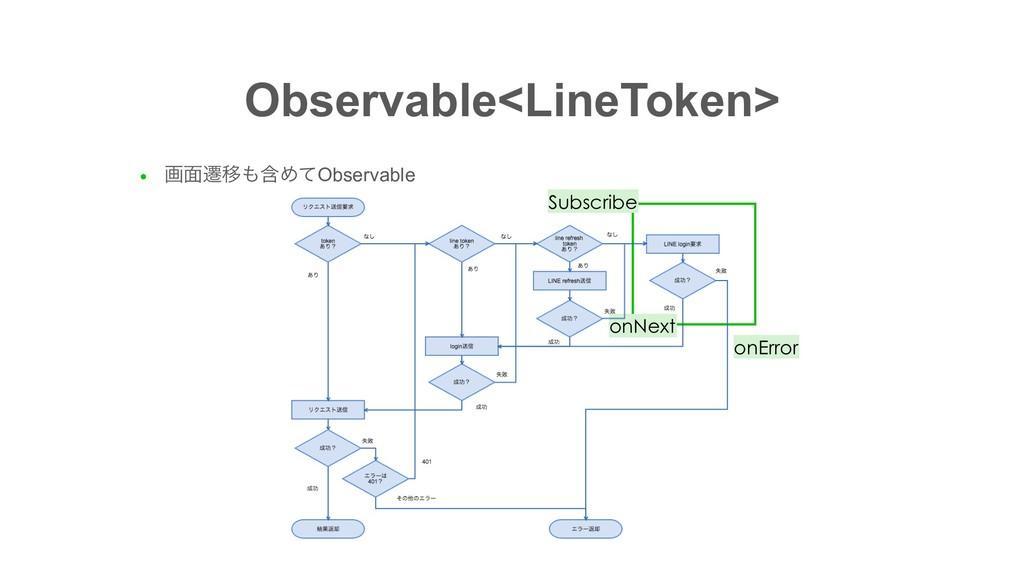 Observable<LineToken> ● ը໘ભҠؚΊͯObservable onNe...