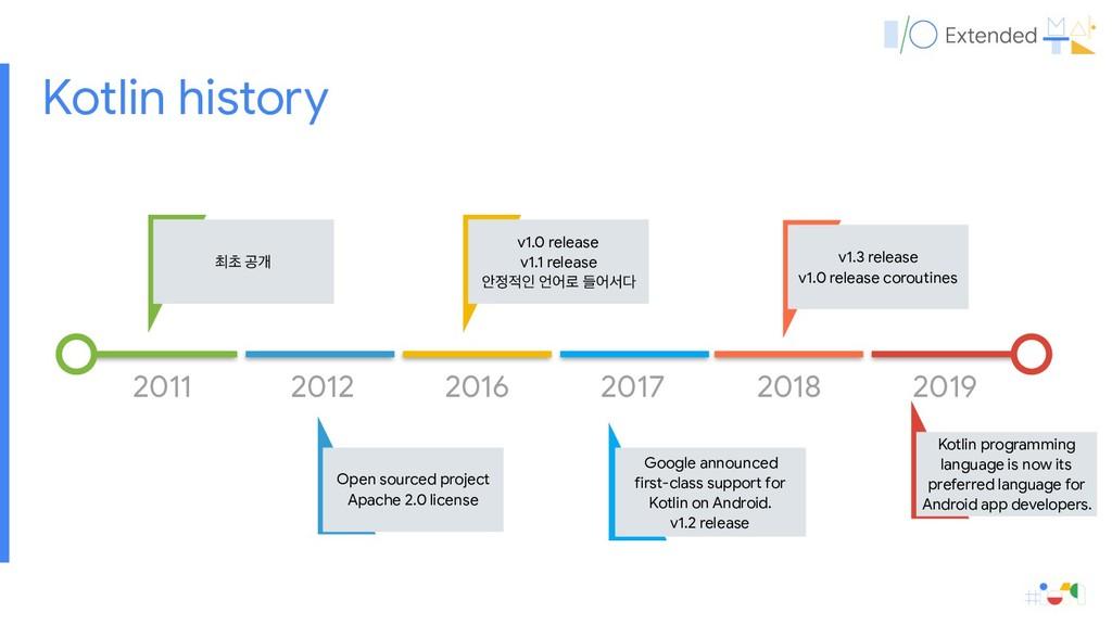 Kotlin history 2011 ୭ୡ ҕѐ 2012 Open sourced pro...