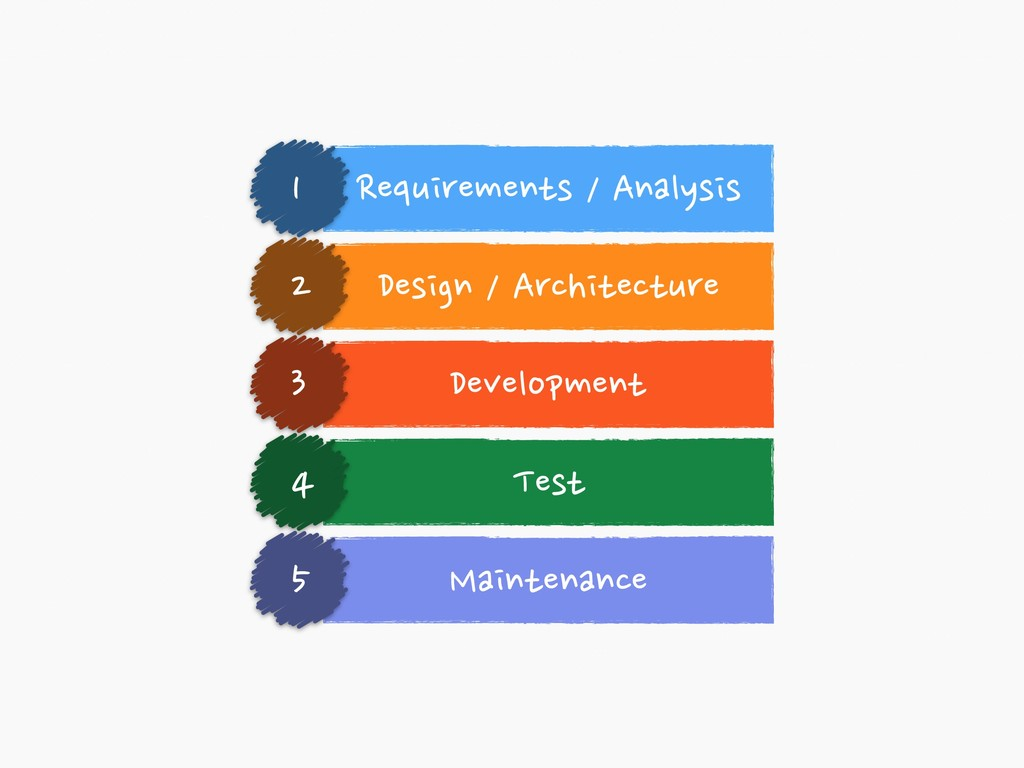 Requirements / Analysis 1 Design / Architecture...