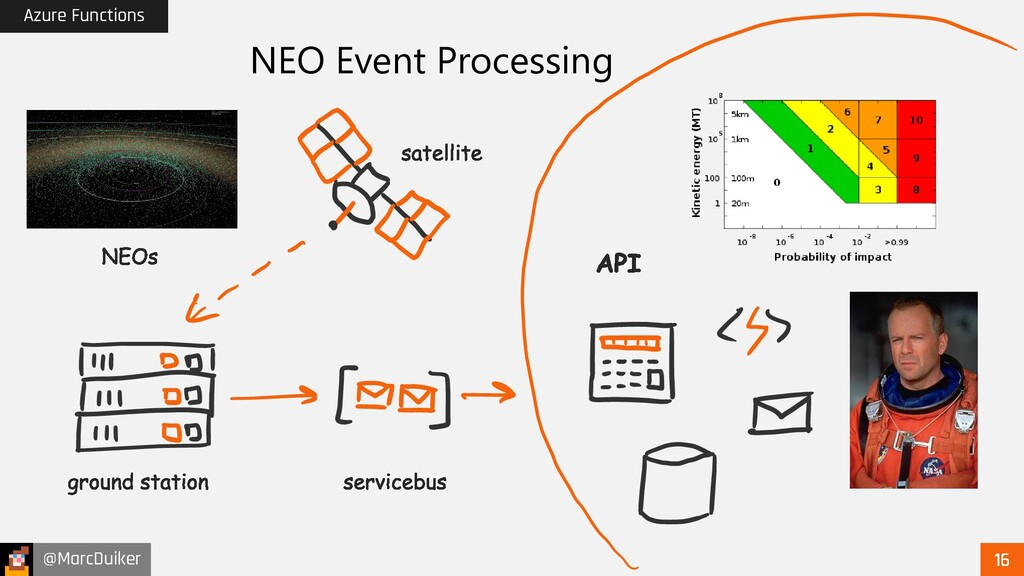 @MarcDuiker Azure Functions NEO Event Processing