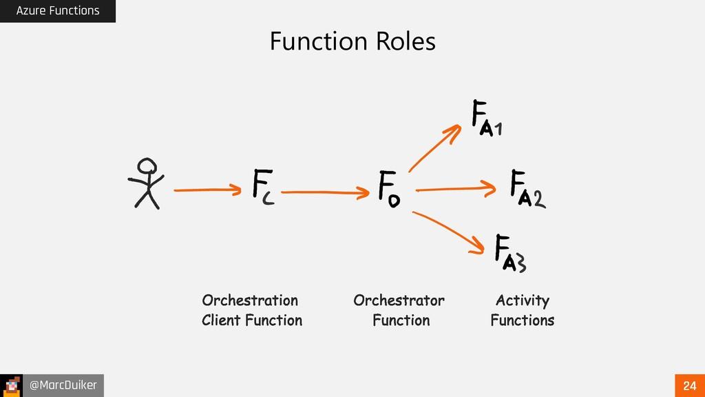 @MarcDuiker Azure Functions Function Roles