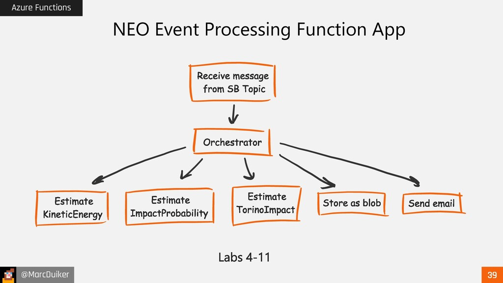 @MarcDuiker Azure Functions NEO Event Processin...