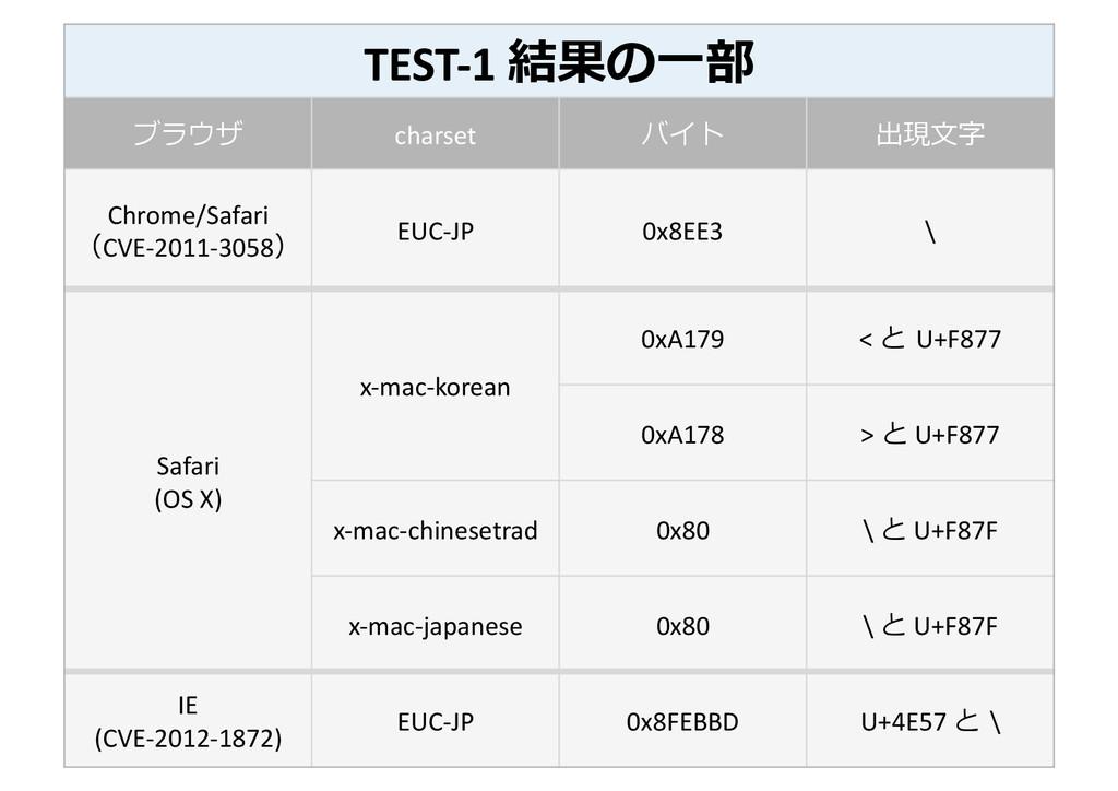TEST-‐1 結果の⼀一部  ブラウザ  charset  バイト...