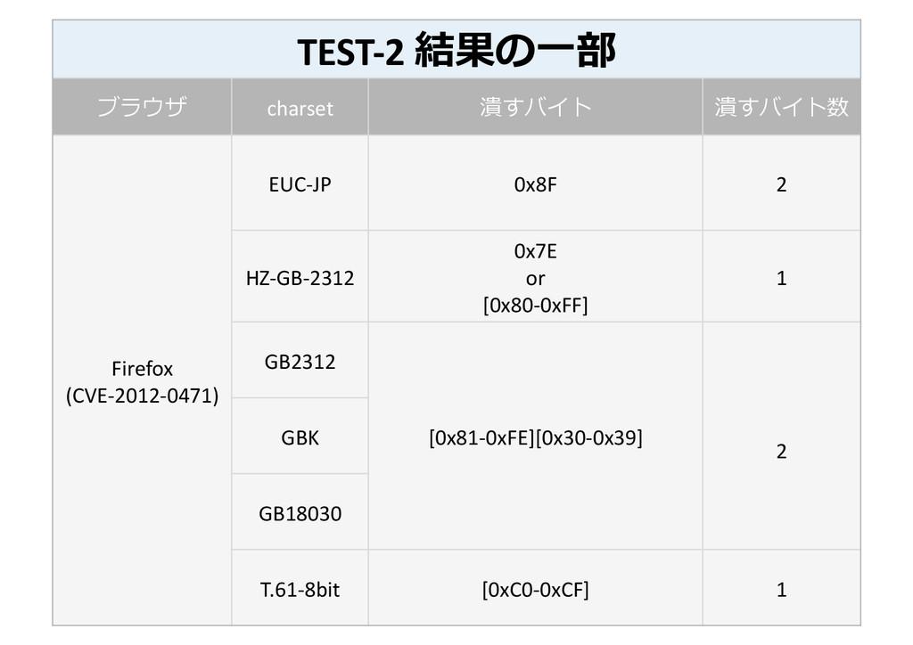 TEST-‐2 結果の⼀一部  ブラウザ  charset  潰すバ...