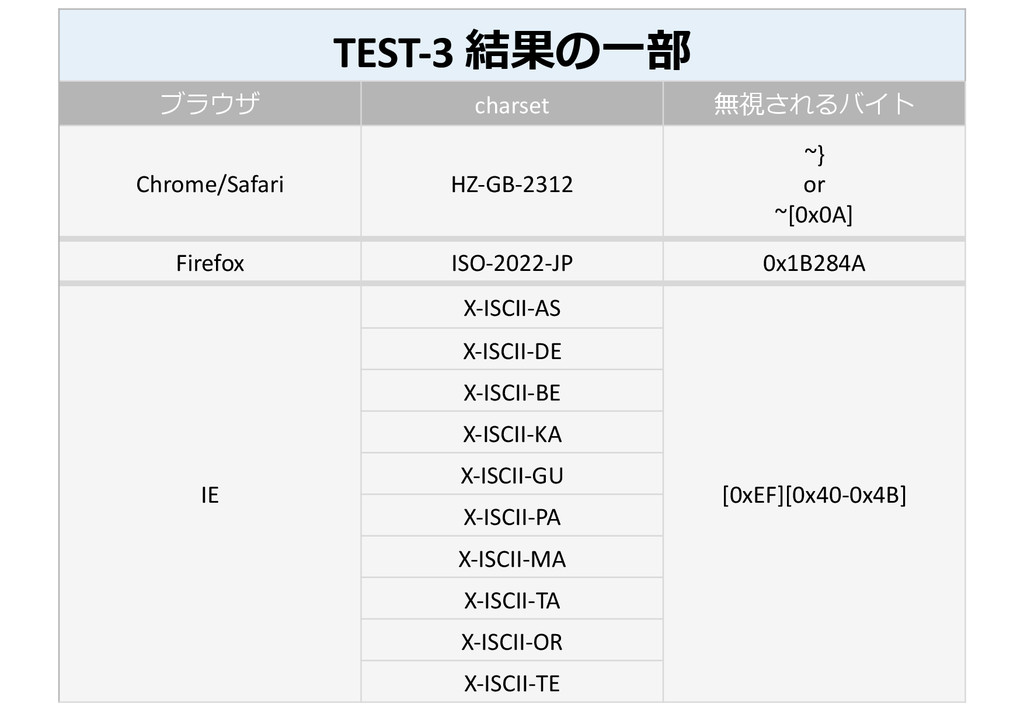 TEST-‐3 結果の⼀一部  ブラウザ  charset  無視さ...