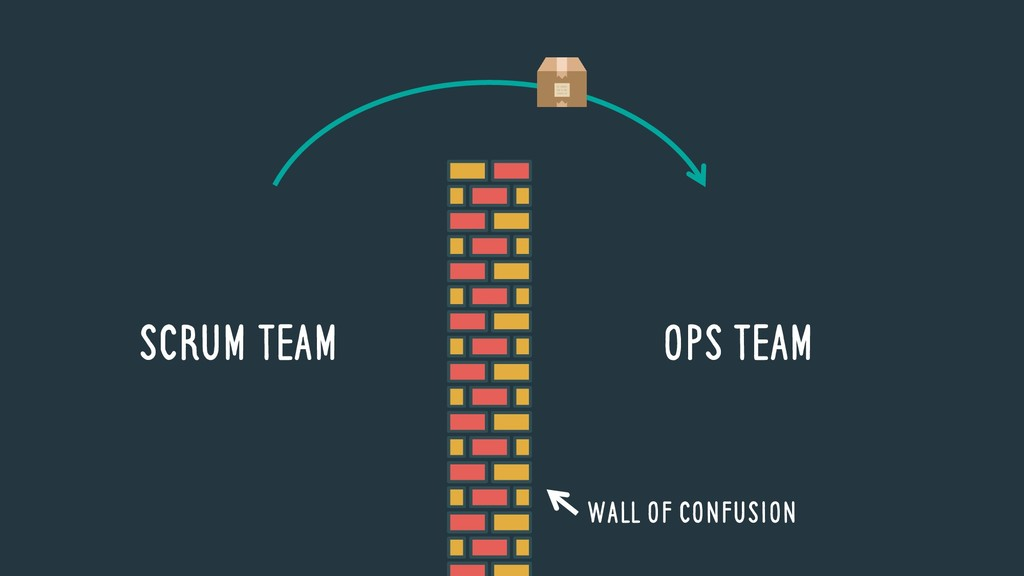 SCRUM TEAM OPS TEAM Wall of Confusion