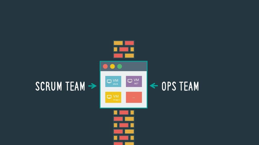 SCRUM TEAM OPS TEAM VM JAVA VM .NET VM Image 1 …