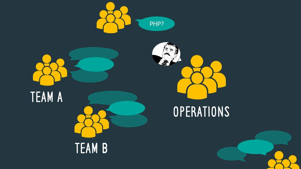 TEAM A OPERATIONS TEAM B PHP? PHP?