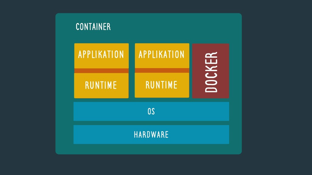 CONTAINER OS Hardware DOCKER Runtime Applikatio...
