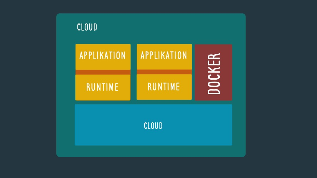 CLOUD DOCKER Runtime Applikation Runtime Applik...