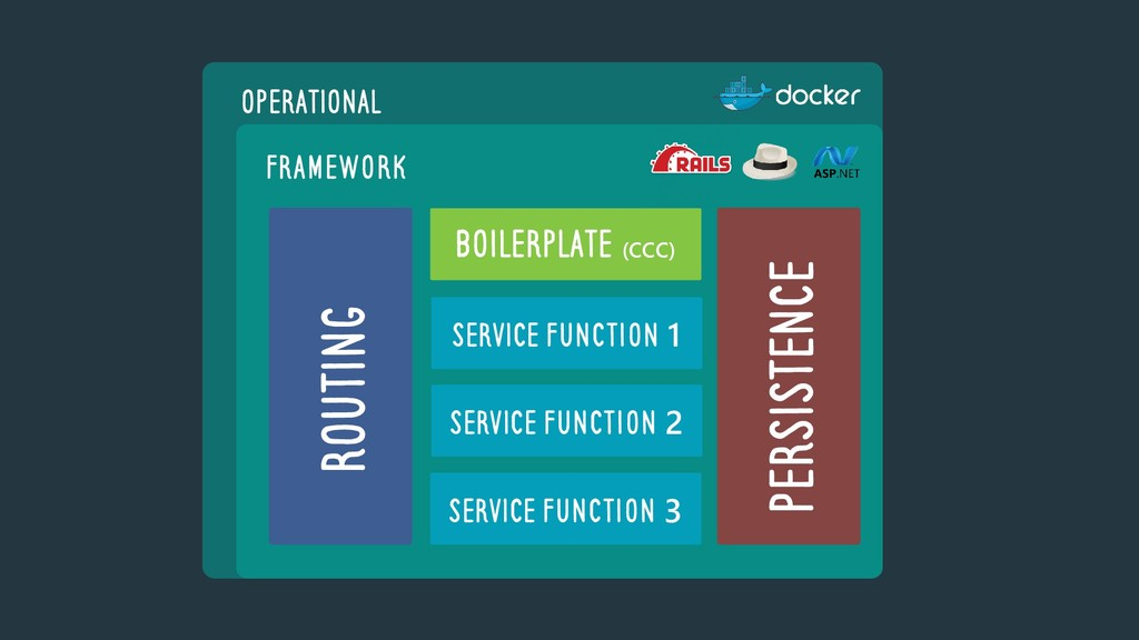 OPERATIONAL FRamework ROUTING PERSISTENCE BOILE...