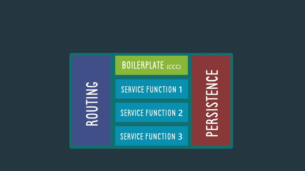 ROUTING PERSISTENCE BOILERPLATE (CCC) SERVICE F...