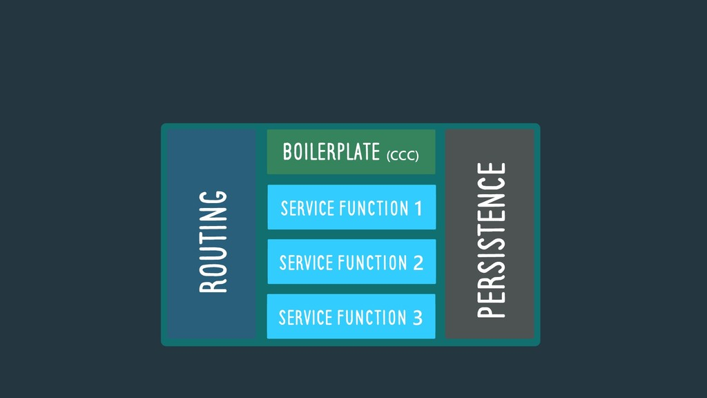 SERVICE Function 1 SERVICE Function 2 SERVICE F...