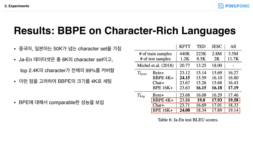 Results: BBPE on Character-Rich Languages • Ҵয...