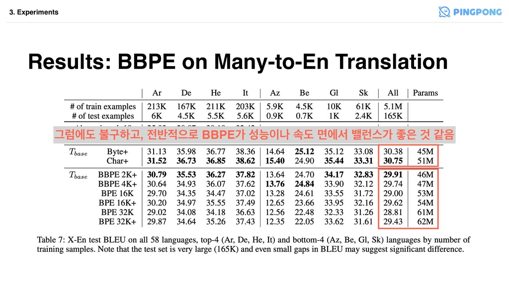 Results: BBPE on Many-to-En Translation 3. Expe...