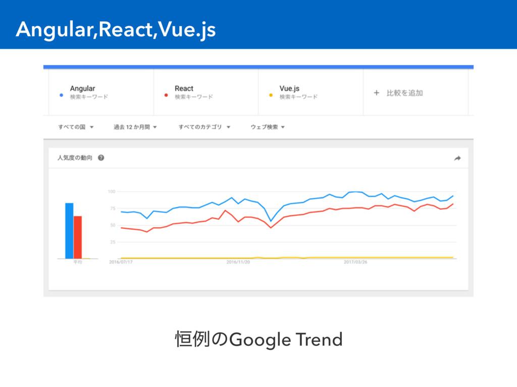 Angular,React,Vue.js ߃ྫͷGoogle Trend