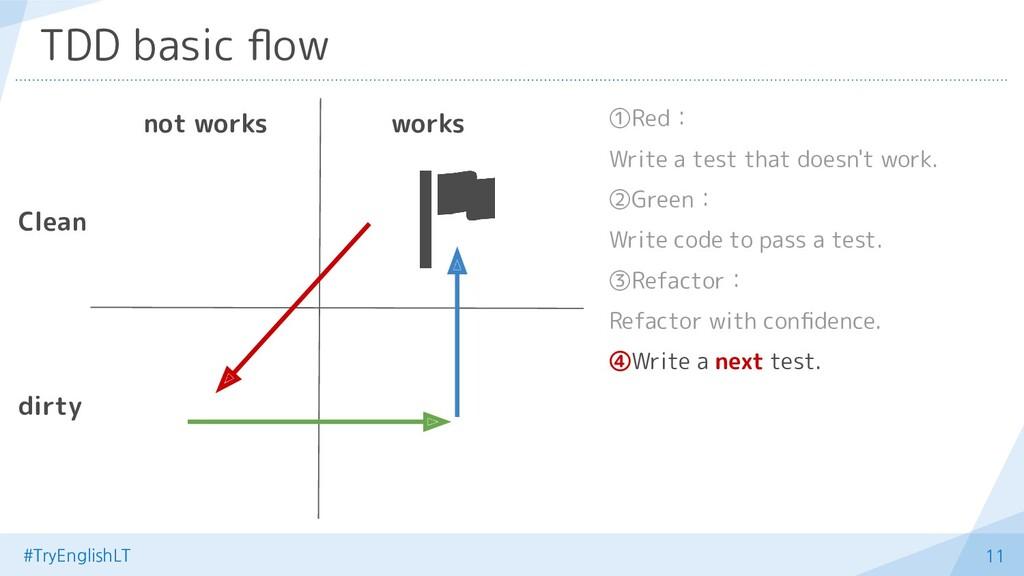 #TryEnglishLT 11 TDD basic flow ①Red: Write a te...