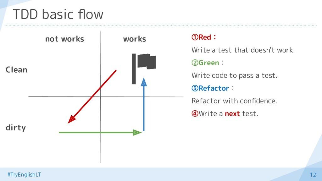 #TryEnglishLT 12 TDD basic flow ①Red: Write a te...