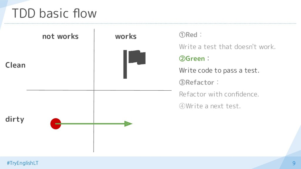 #TryEnglishLT 9 TDD basic flow ①Red: Write a tes...