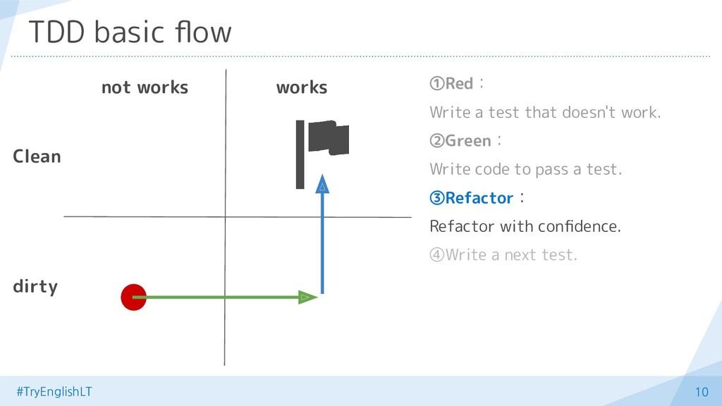 #TryEnglishLT 10 TDD basic flow ①Red: Write a te...