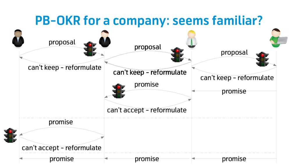 promise promise promise promise PB-OKR for a co...