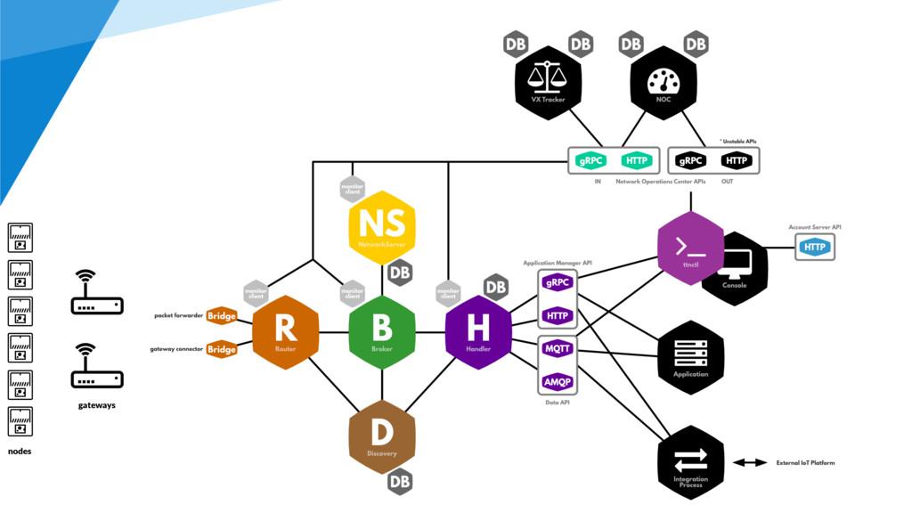 nodes gateways