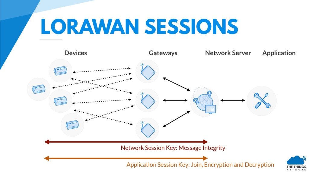 LORAWAN SESSIONS Network Session Key: Message I...