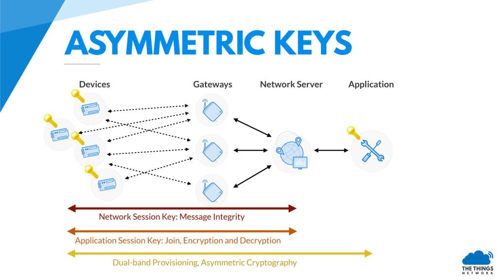 ASYMMETRIC KEYS Network Session Key: Message In...