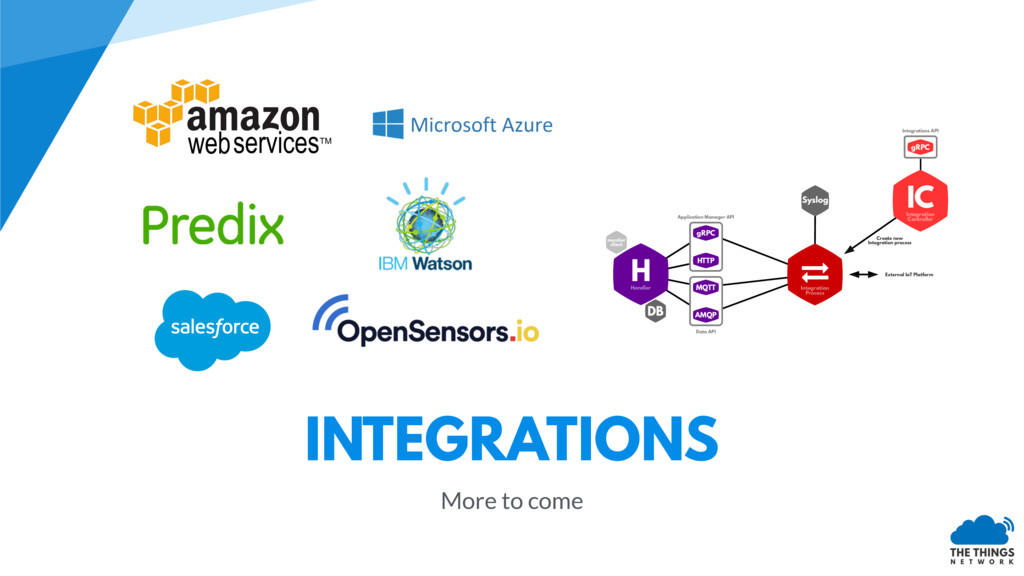 INTEGRATIONS More to come External IoT Platform...